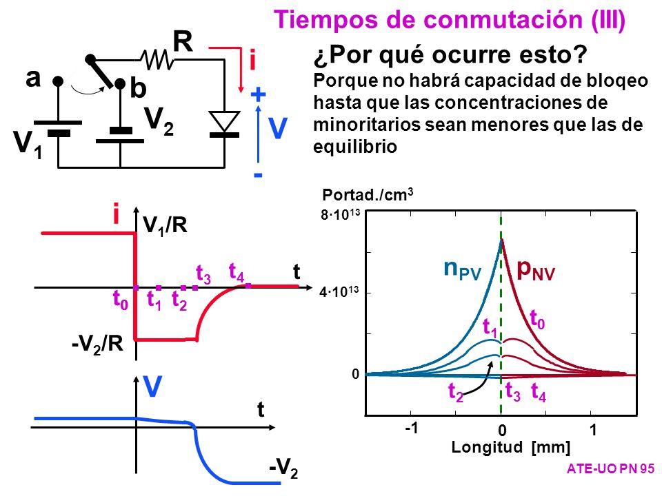 a b V1V1 V2V2 R i V + - Tiempos de conmutación (III) ATE-UO PN 95 ¿Por qué ocurre esto? Porque no habrá capacidad de bloqeo hasta que las concentracio