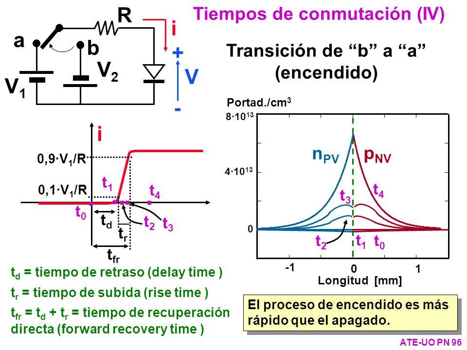 a b V1V1 V2V2 R i V + - Tiempos de conmutación (IV) ATE-UO PN 96 p NV n PV Portad./cm 3 8·10 13 4·10 13 0 0 1 Longitud [mm] i t d = tiempo de retraso