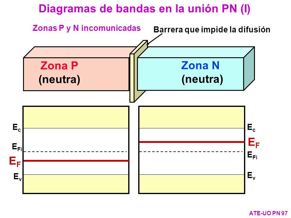 Zona P (neutra) Barrera que impide la difusión Zona N (neutra) EvEv E Fi EcEc EFEF EvEv EcEc EFEF Zonas P y N incomunicadas Diagramas de bandas en la