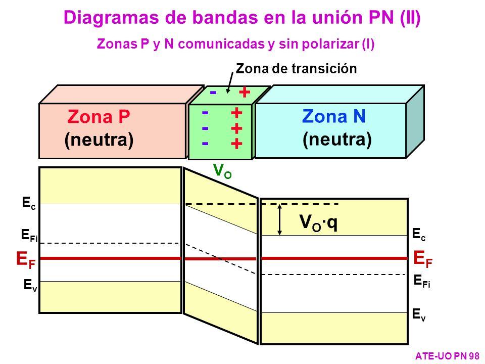 Zona P (neutra) EvEv E Fi EcEc EFEF EvEv EcEc EFEF Zonas P y N comunicadas y sin polarizar (I) Diagramas de bandas en la unión PN (II) ATE-UO PN 98 V