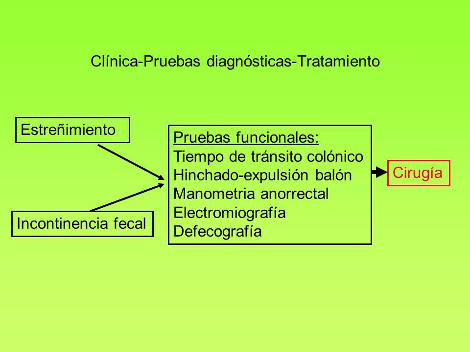 Clínica-Pruebas diagnósticas-Tratamiento Estreñimiento Incontinencia fecal Pruebas funcionales: Tiempo de tránsito colónico Hinchado-expulsión balón M