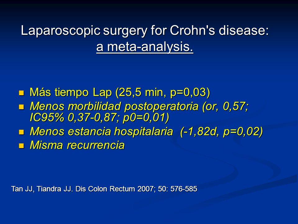 Laparoscopic surgery for Crohn's disease: a meta-analysis. Más tiempo Lap (25,5 min, p=0,03) Más tiempo Lap (25,5 min, p=0,03) Menos morbilidad postop