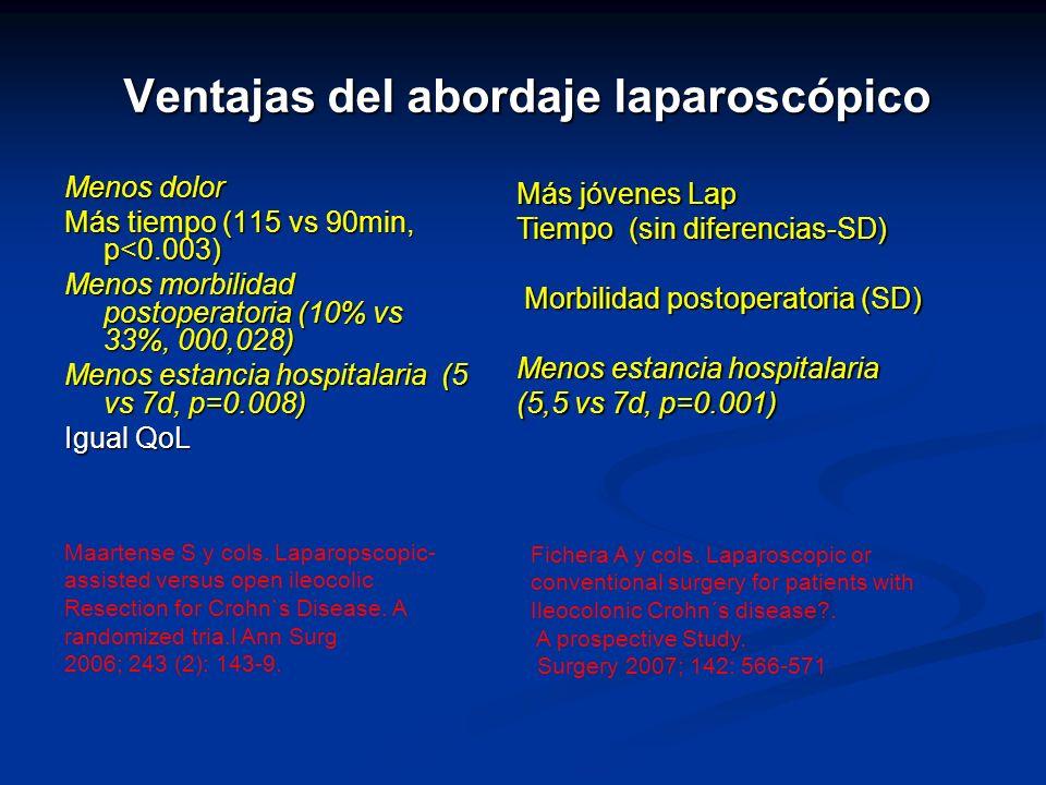 Ventajas del abordaje laparoscópico Menos dolor Más tiempo (115 vs 90min, p<0.003) Menos morbilidad postoperatoria (10% vs 33%, 000,028) Menos estancia hospitalaria (5 vs 7d, p=0.008) Igual QoL Maartense S y cols.