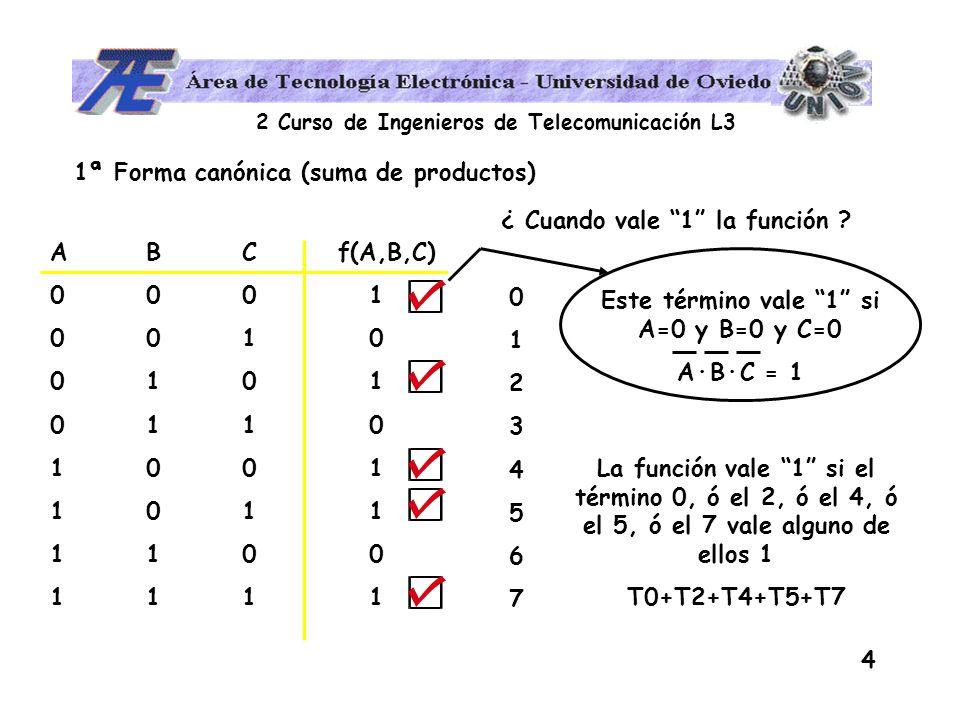 2 Curso de Ingenieros de Telecomunicación L3 5 f(A,B,C)= A·B·C + A·B·C + A·B·C + A·B·C + A·B·C = ABC f(A,B,C) 000 1 001 0 010 1 011 0 100 1 101 1 110 0 111 1 A·B·C = m 0 + m 2 + m 4 + m 5 + m 7 1.- No es la forma más simple de expresar la función.