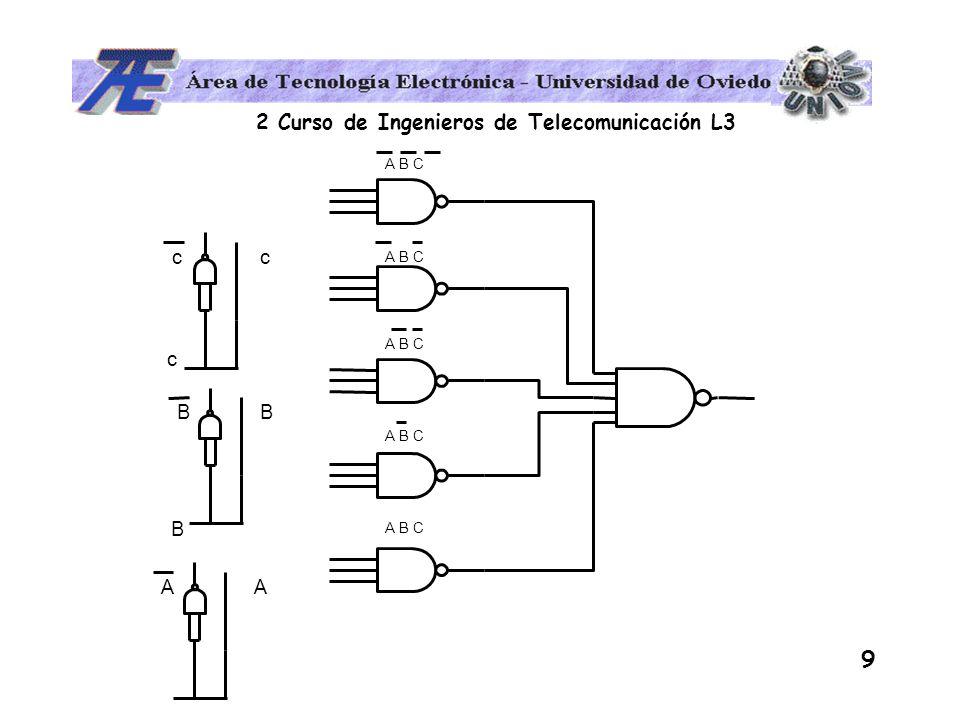 2 Curso de Ingenieros de Telecomunicación L3 10 ABC f(A,B,C) 000 1 001 0 010 1 011 0 100 1 101 1 110 0 111 1 ¿ Cuando vale 0 la función .