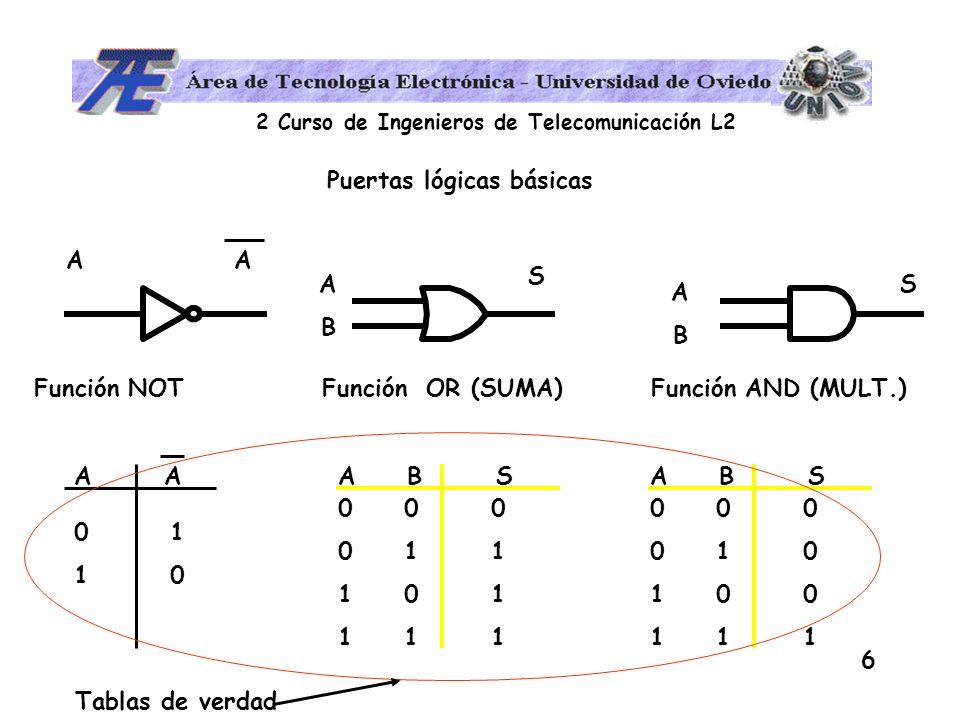 2 Curso de Ingenieros de Telecomunicación L2 6 Puertas lógicas básicas Función NOT Función OR (SUMA) Función AND (MULT.) A ABAB S ABAB S 01100110 A B