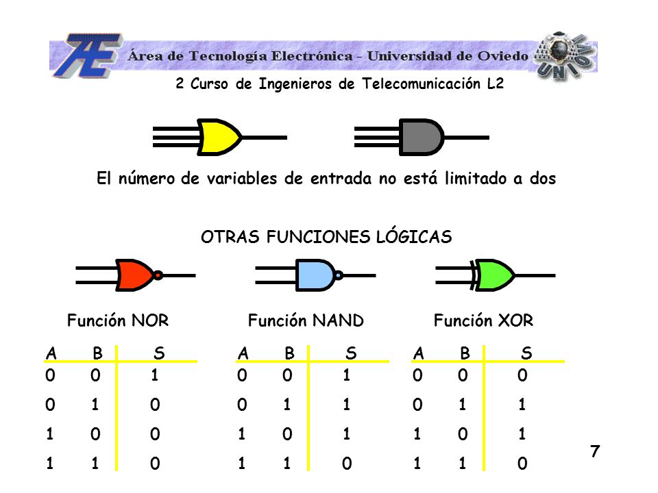 2 Curso de Ingenieros de Telecomunicación L2 7 El número de variables de entrada no está limitado a dos OTRAS FUNCIONES LÓGICAS Función NOR Función NA