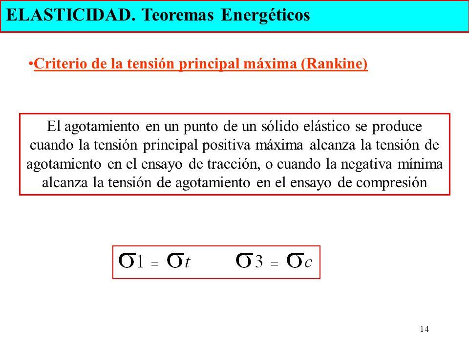 14 ELASTICIDAD. Teoremas Energéticos Criterio de la tensión principal máxima (Rankine) El agotamiento en un punto de un sólido elástico se produce cua