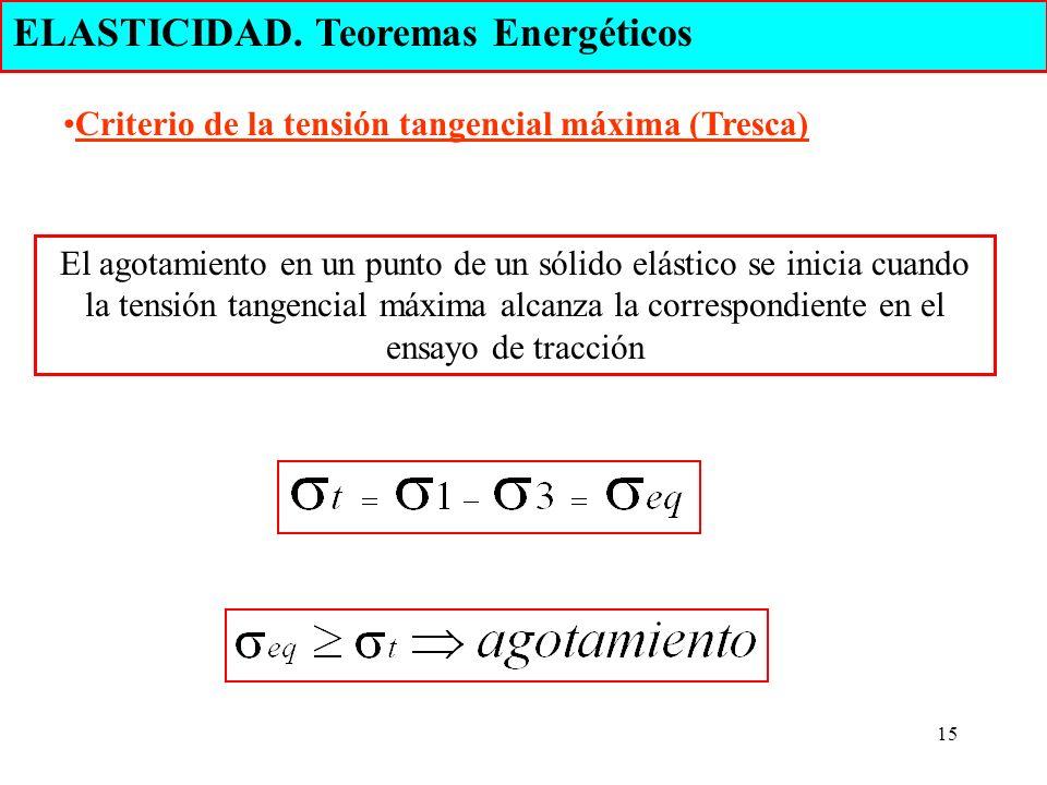 15 ELASTICIDAD. Teoremas Energéticos El agotamiento en un punto de un sólido elástico se inicia cuando la tensión tangencial máxima alcanza la corresp