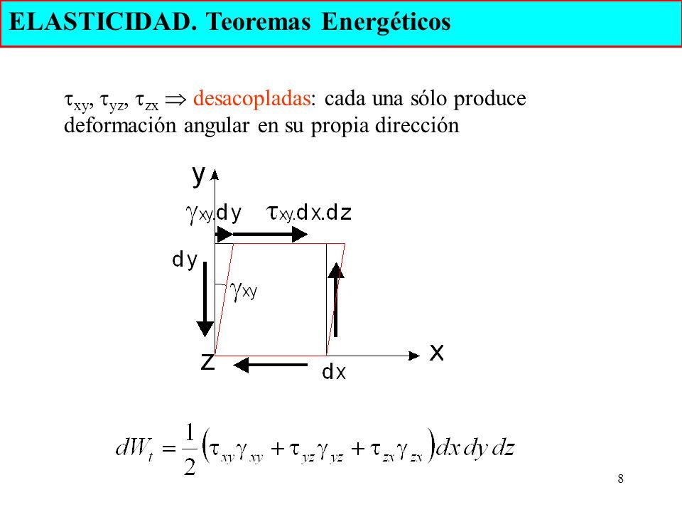 8 ELASTICIDAD. Teoremas Energéticos xy, yz, zx desacopladas: cada una sólo produce deformación angular en su propia dirección