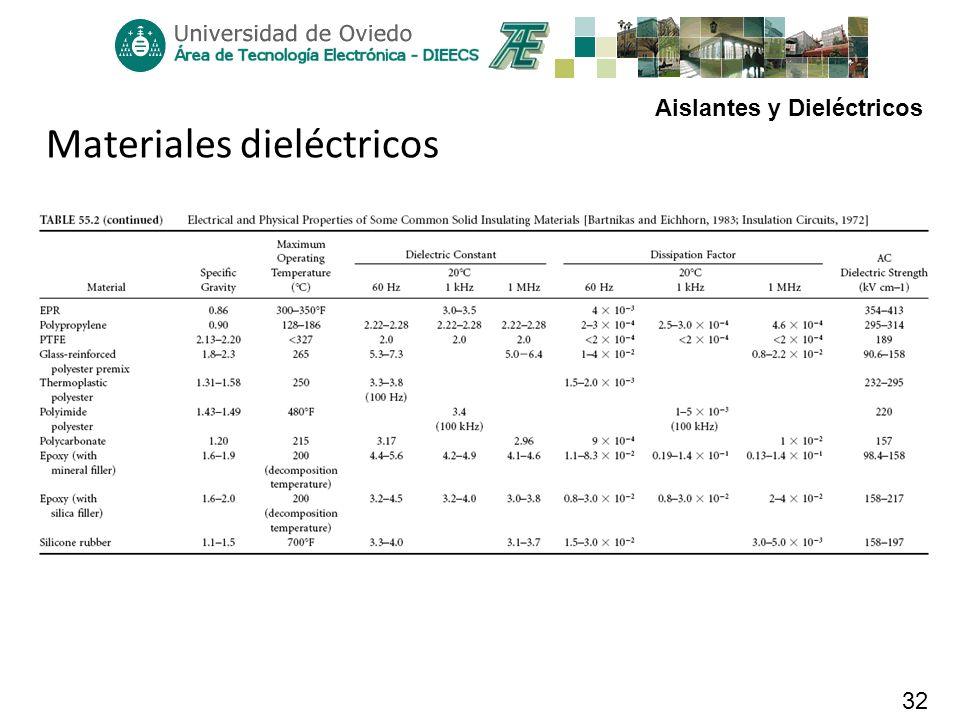 Aislantes y Dieléctricos 32 Materiales dieléctricos