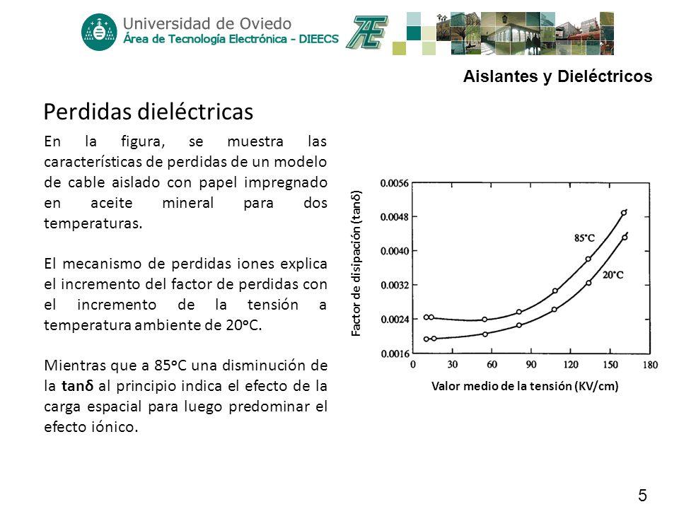 Aislantes y Dieléctricos 5 Perdidas dieléctricas Valor medio de la tensión (KV/cm) Factor de disipación (tanδ) En la figura, se muestra las caracterís