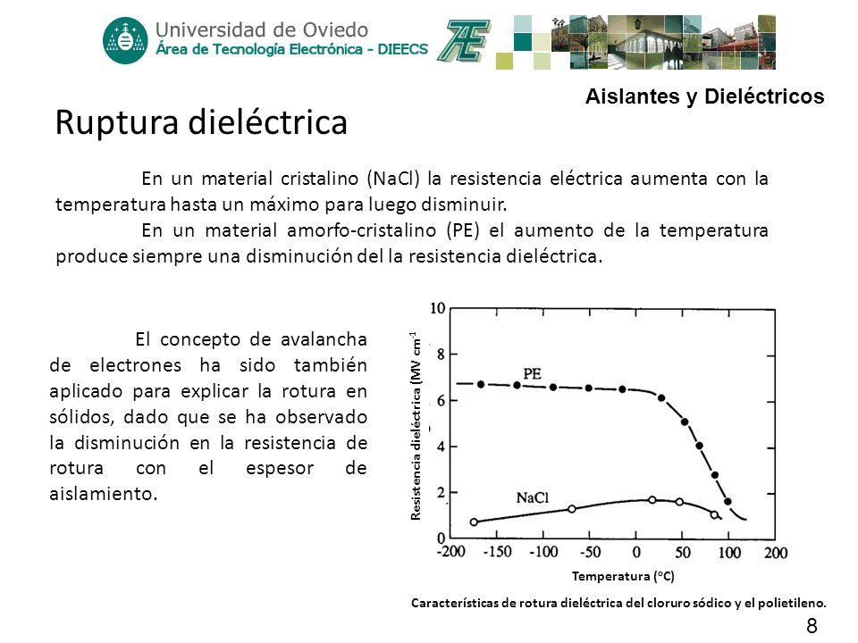 Aislantes y Dieléctricos 8 Ruptura dieléctrica El concepto de avalancha de electrones ha sido también aplicado para explicar la rotura en sólidos, dad