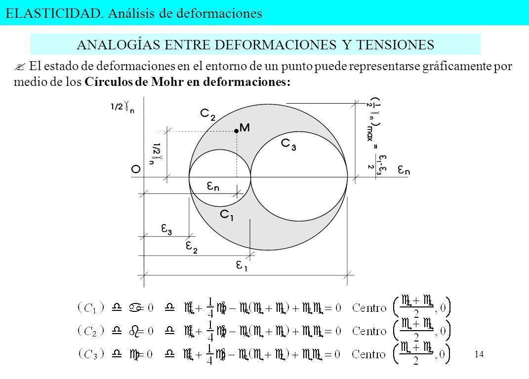 14 ANALOGÍAS ENTRE DEFORMACIONES Y TENSIONES ? El estado de deformaciones en el entorno de un punto puede representarse gráficamente por medio de los
