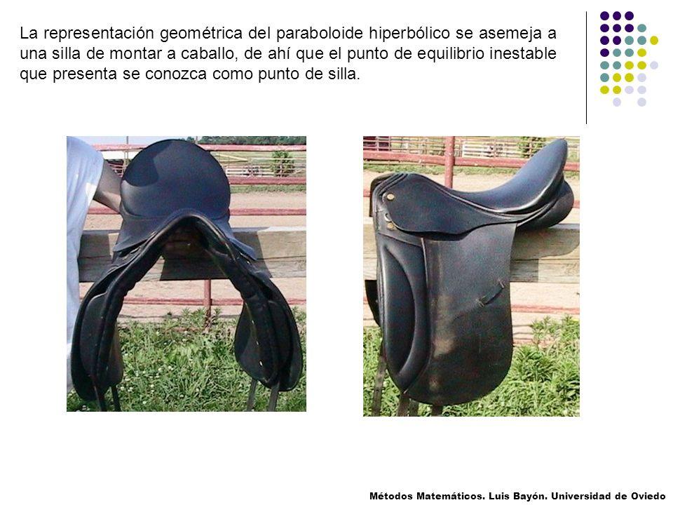 La representación geométrica del paraboloide hiperbólico se asemeja a una silla de montar a caballo, de ahí que el punto de equilibrio inestable que p
