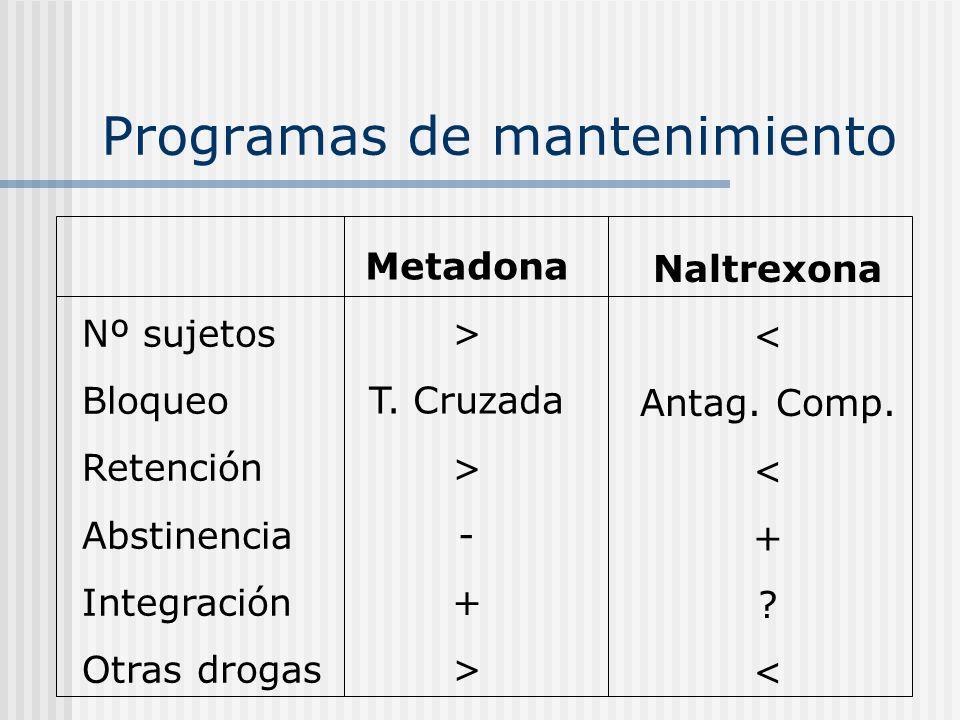 Programas de mantenimiento Nº sujetos Bloqueo Retención Abstinencia Integración Otras drogas Metadona > T. Cruzada > - + > Naltrexona < Antag. Comp. <