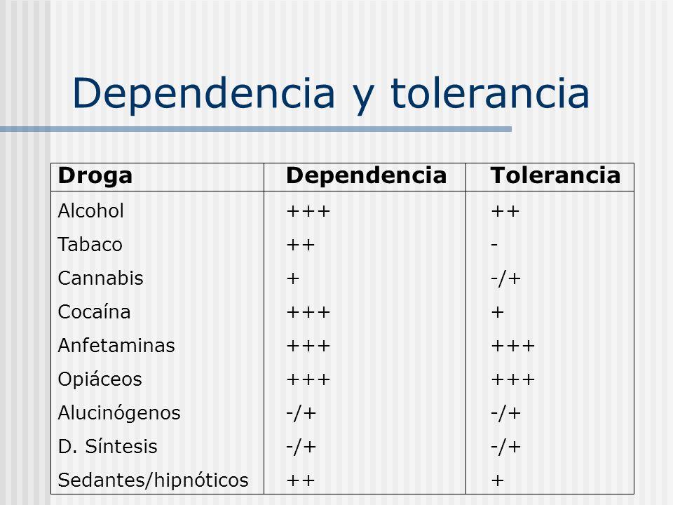 Dependencia y tolerancia Droga Alcohol Tabaco Cannabis Cocaína Anfetaminas Opiáceos Alucinógenos D. Síntesis Sedantes/hipnóticos Dependencia +++ ++ +