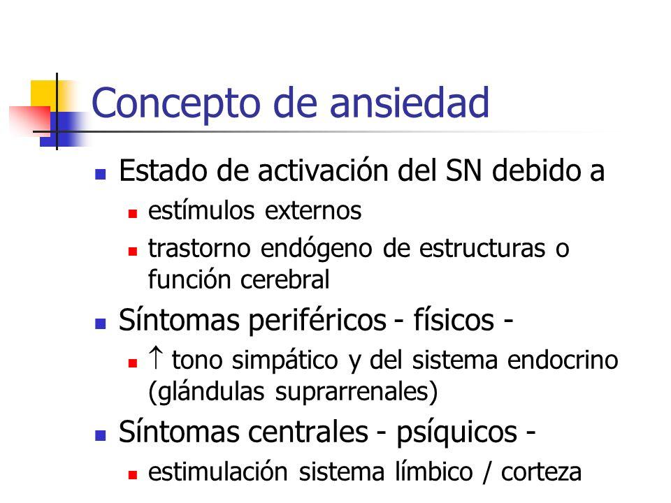 Concepto de ansiedad Estado de activación del SN debido a estímulos externos trastorno endógeno de estructuras o función cerebral Síntomas periféricos