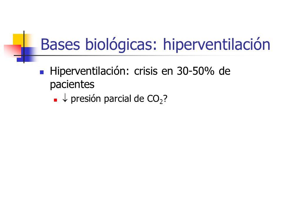 Hiperventilación: crisis en 30-50% de pacientes presión parcial de CO 2 ? Bases biológicas: hiperventilación