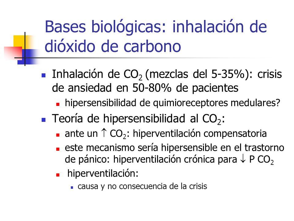 Inhalación de CO 2 (mezclas del 5-35%): crisis de ansiedad en 50-80% de pacientes hipersensibilidad de quimioreceptores medulares? Teoría de hipersens