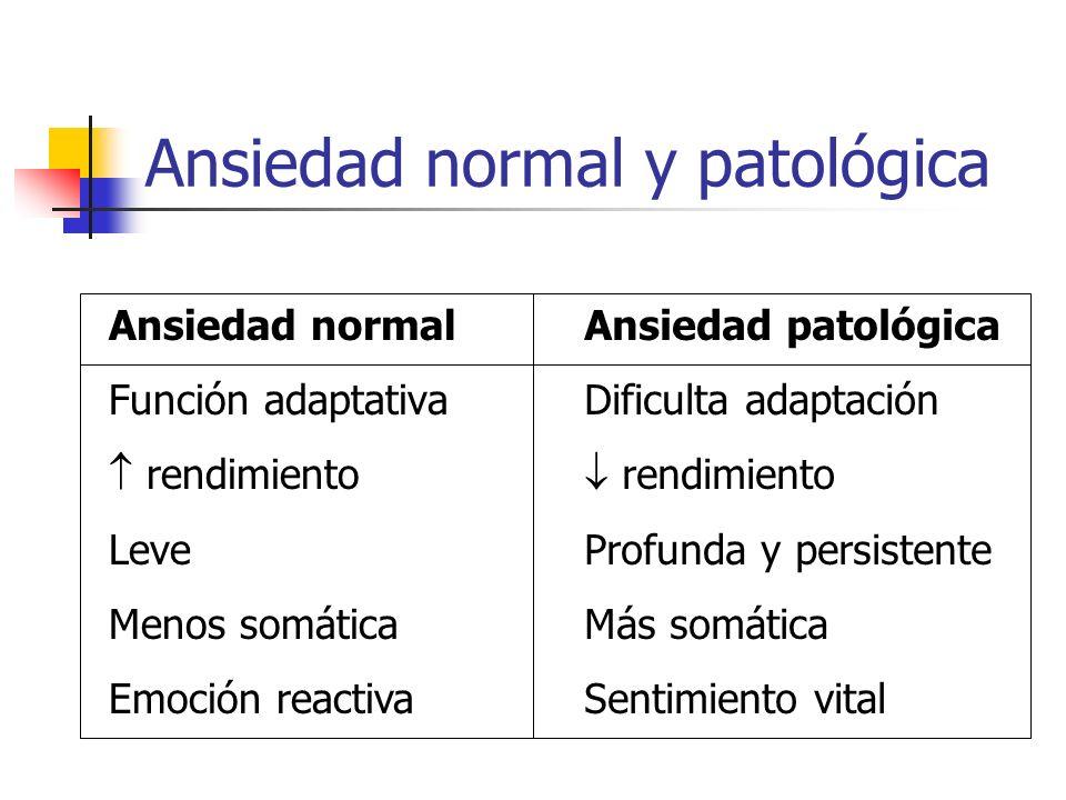 Ansiedad normal y patológica Ansiedad normal Función adaptativa rendimiento Leve Menos somática Emoción reactiva Ansiedad patológica Dificulta adaptac