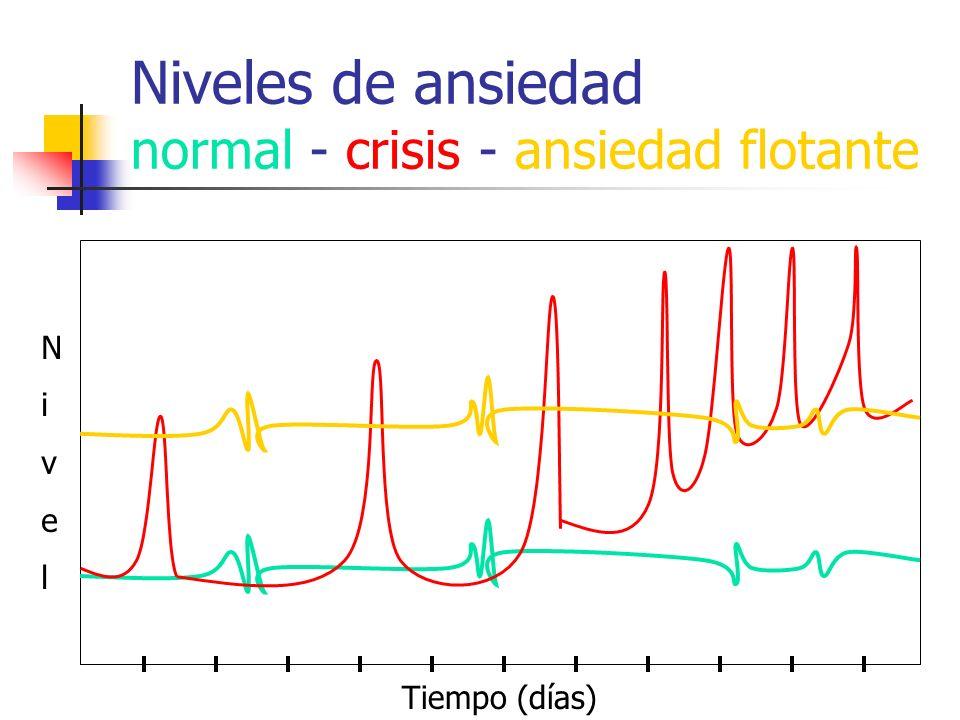 Niveles de ansiedad normal - crisis - ansiedad flotante Tiempo (días) NivelNivel