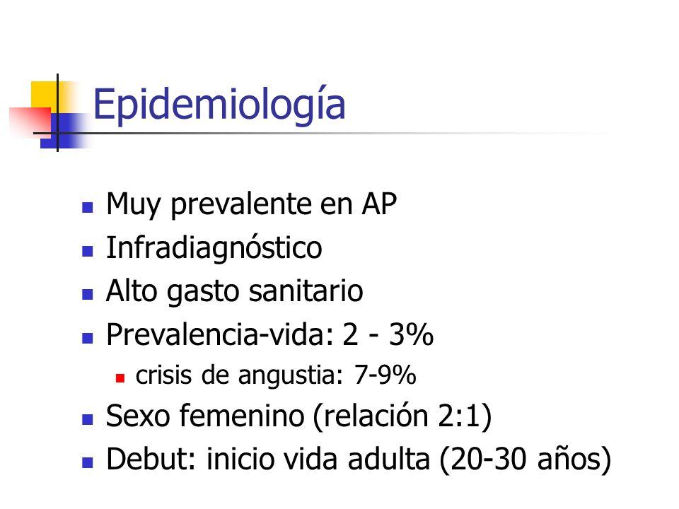 Epidemiología Muy prevalente en AP Infradiagnóstico Alto gasto sanitario Prevalencia-vida: 2 - 3% crisis de angustia: 7-9% Sexo femenino (relación 2:1