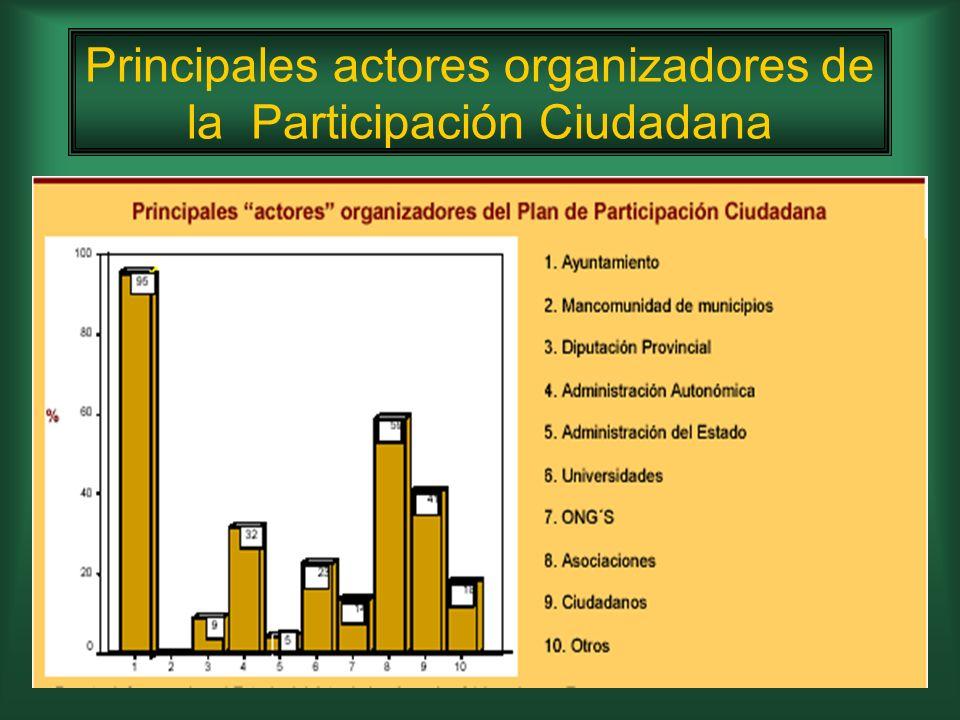 Principales actores implicados en la Participación Ciudadana