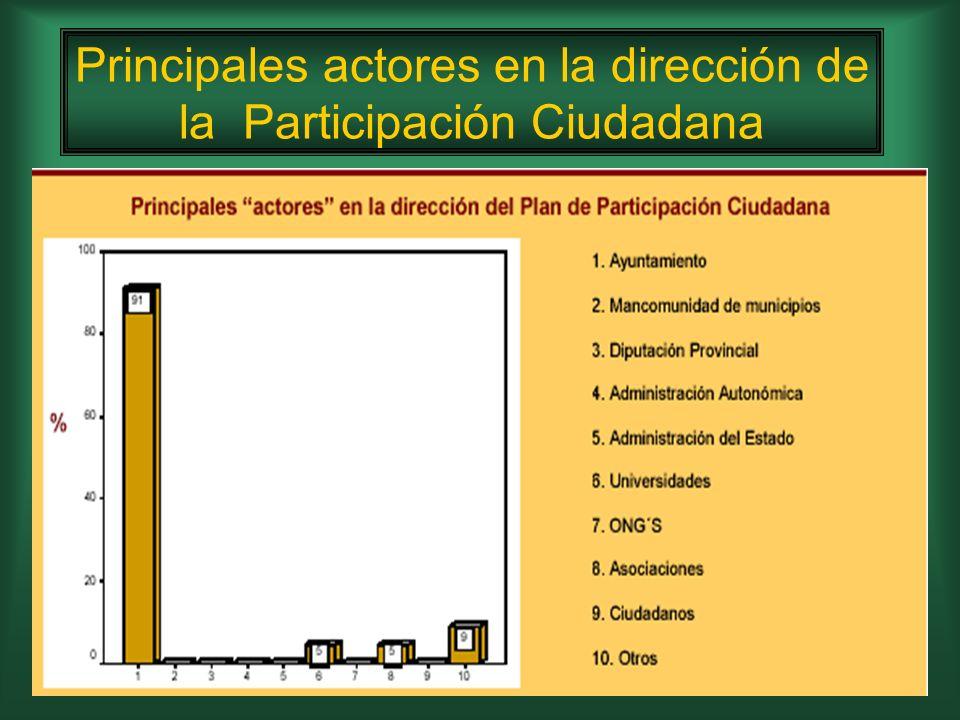 Herramientas participativas en función del rango poblacional del municipio
