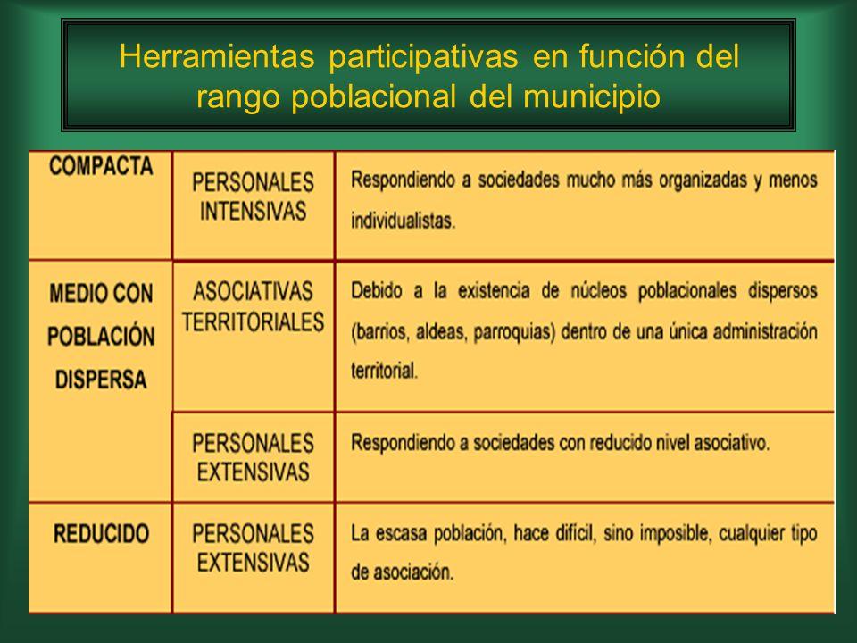 Municipios sin modelo de participación ciudadana.