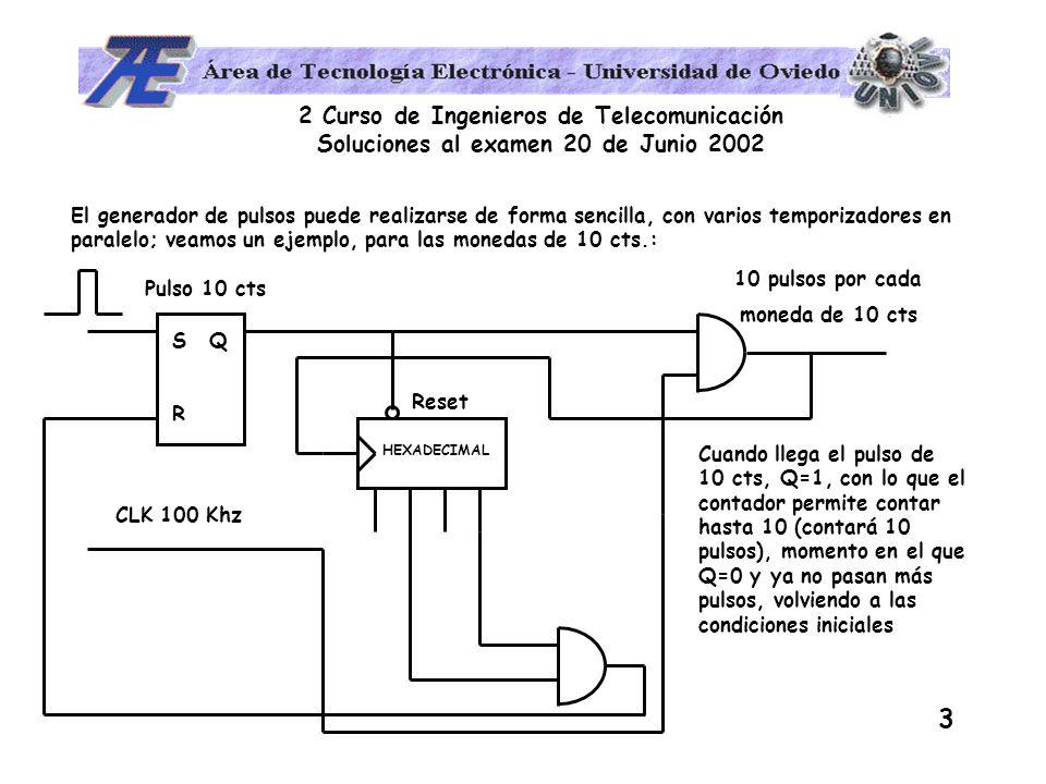 2 Curso de Ingenieros de Telecomunicación Soluciones al examen 20 de Junio 2002 3 El generador de pulsos puede realizarse de forma sencilla, con varios temporizadores en paralelo; veamos un ejemplo, para las monedas de 10 cts.: SRSR Q Reset CLK 100 Khz HEXADECIMAL Pulso 10 cts Cuando llega el pulso de 10 cts, Q=1, con lo que el contador permite contar hasta 10 (contará 10 pulsos), momento en el que Q=0 y ya no pasan más pulsos, volviendo a las condiciones iniciales 10 pulsos por cada moneda de 10 cts