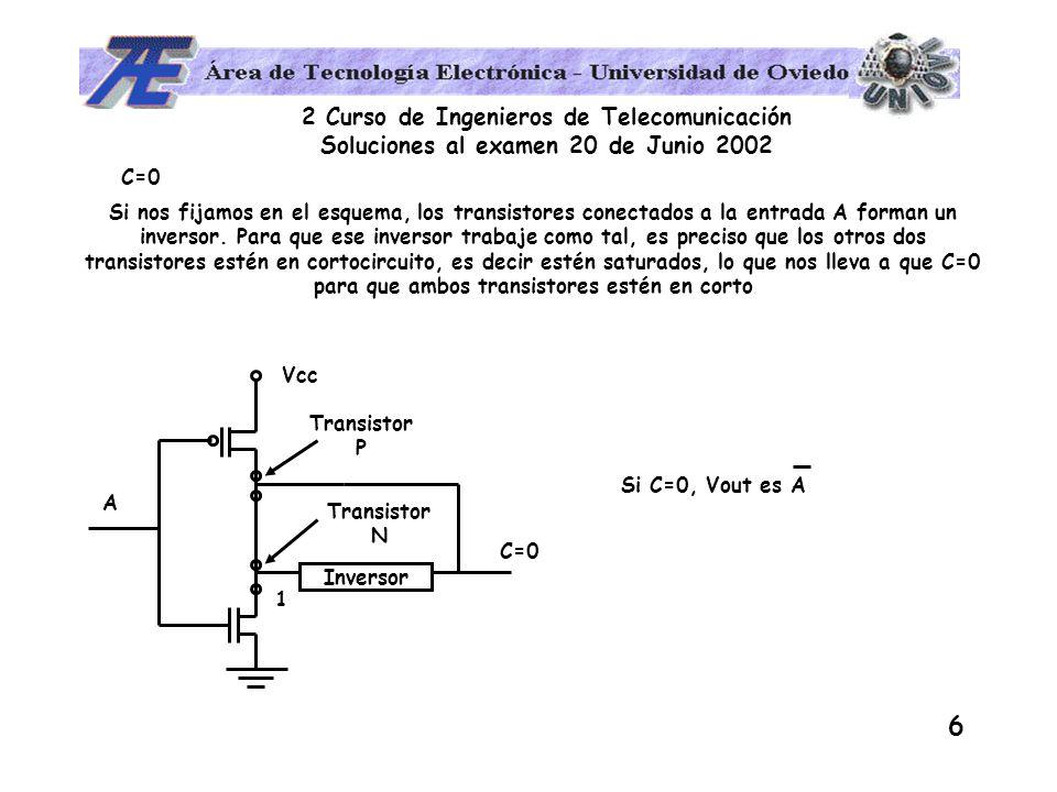 2 Curso de Ingenieros de Telecomunicación Soluciones al examen 20 de Junio 2002 6 Si nos fijamos en el esquema, los transistores conectados a la entrada A forman un inversor.