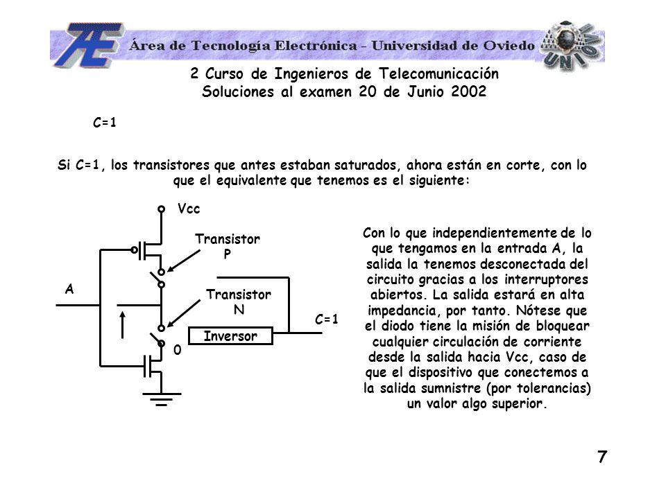 2 Curso de Ingenieros de Telecomunicación Soluciones al examen 20 de Junio 2002 7 C=1 Si C=1, los transistores que antes estaban saturados, ahora están en corte, con lo que el equivalente que tenemos es el siguiente: Inversor Vcc A C=1 0 Transistor N Transistor P Con lo que independientemente de lo que tengamos en la entrada A, la salida la tenemos desconectada del circuito gracias a los interruptores abiertos.
