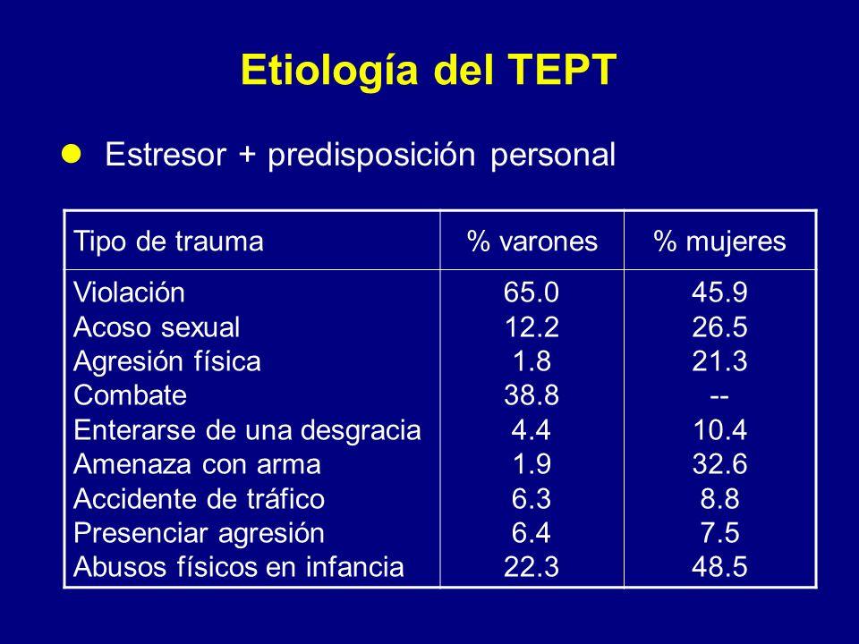 Etiología del TEPT Estresor + predisposición personal Tipo de trauma% varones% mujeres Violación Acoso sexual Agresión física Combate Enterarse de una
