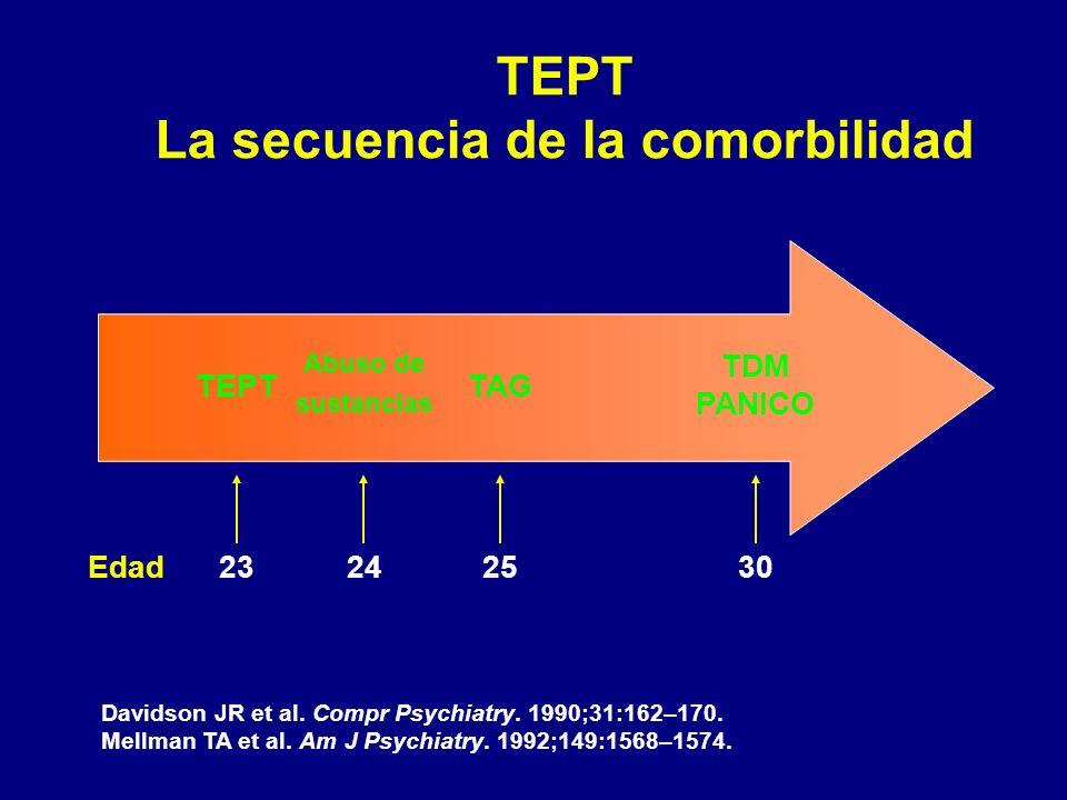 TEPT La secuencia de la comorbilidad TEPT Abuso de sustancias TAG TDM PANICO Edad23242530 Davidson JR et al. Compr Psychiatry. 1990;31:162–170. Mellma