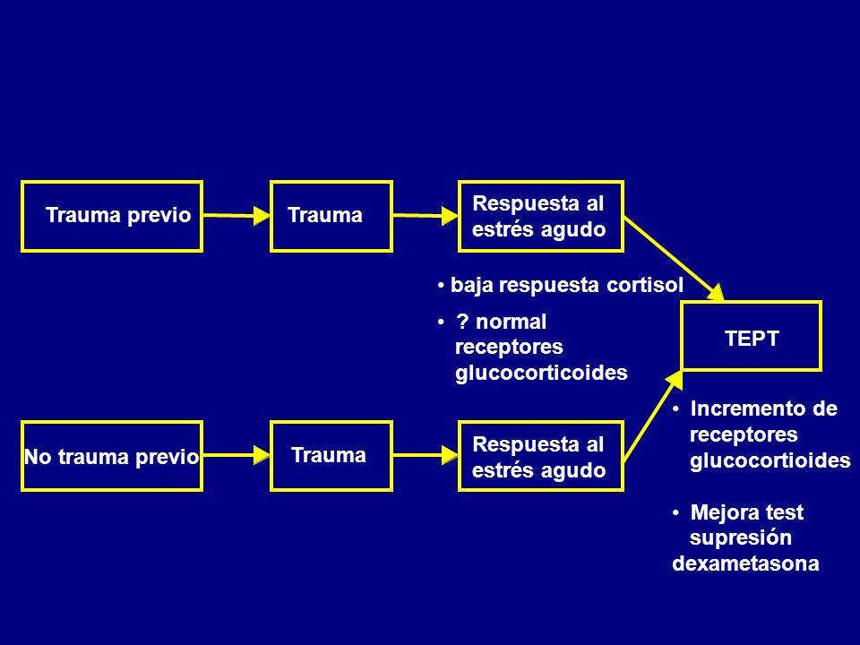Trauma previoTrauma TEPT Respuesta al estrés agudo Incremento de receptores glucocortioides Mejora test supresión dexametasona Respuesta al estrés agu