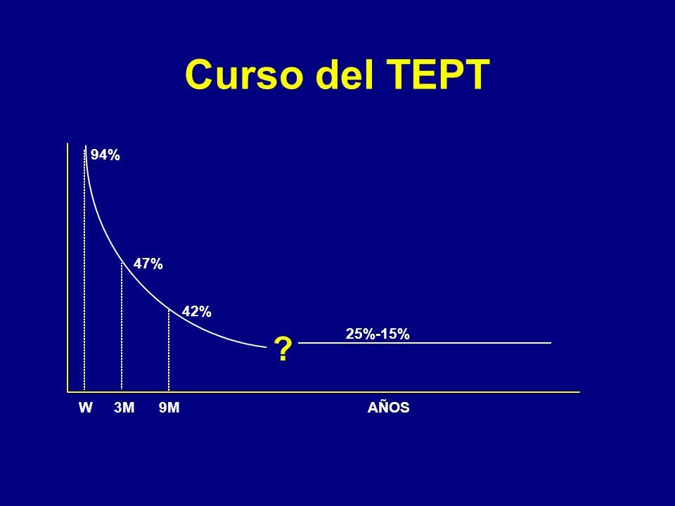 94% 47% 42% 25%-15% W3M9MAÑOS Curso del TEPT ?