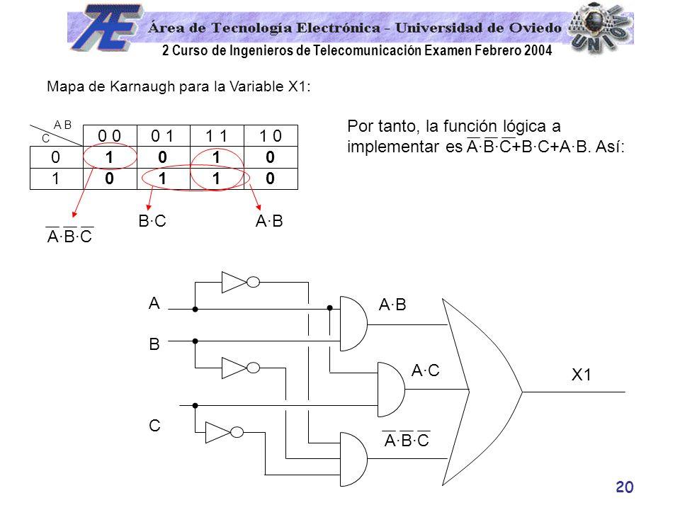 2 Curso de Ingenieros de Telecomunicación Examen Febrero 2004 20 0 1 1 0 0 0 0 11 1 0 0 1 A B C Mapa de Karnaugh para la Variable X1: 1 1 0 B·CA·B Por