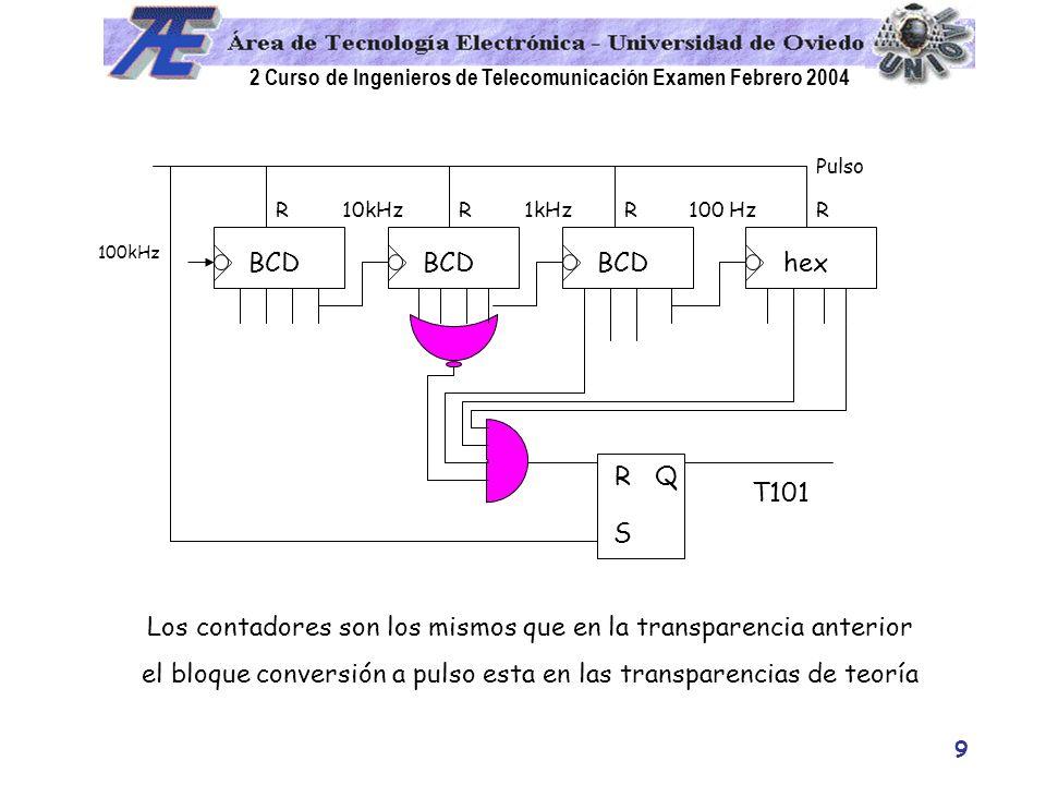 2 Curso de Ingenieros de Telecomunicación Examen Febrero 2004 9 100kHz BCD hex 1kHz10kHz100 HzRRRR Pulso R S Q T101 Los contadores son los mismos que