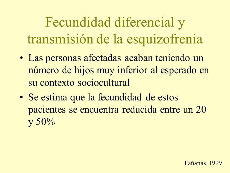 Fecundidad diferencial y transmisión de la esquizofrenia Las personas afectadas acaban teniendo un número de hijos muy inferior al esperado en su contexto sociocultural Se estima que la fecundidad de estos pacientes se encuentra reducida entre un 20 y 50% Fañanás, 1999