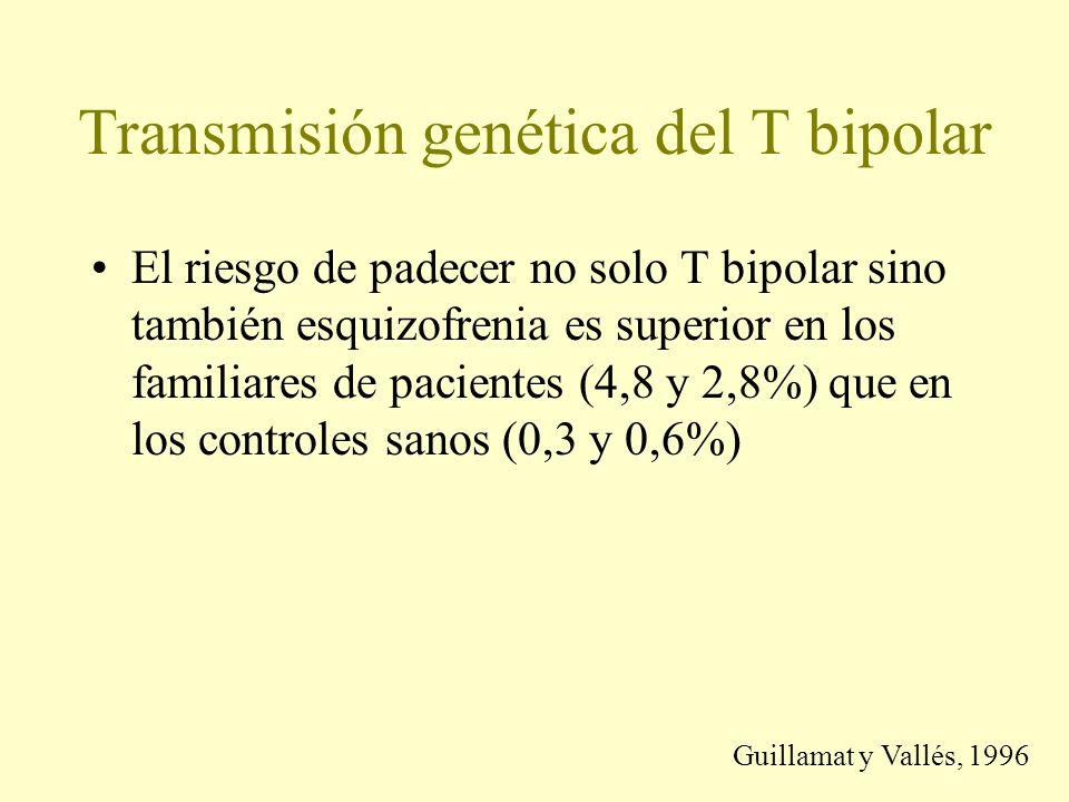Transmisión genética del T bipolar El riesgo de padecer no solo T bipolar sino también esquizofrenia es superior en los familiares de pacientes (4,8 y 2,8%) que en los controles sanos (0,3 y 0,6%) Guillamat y Vallés, 1996