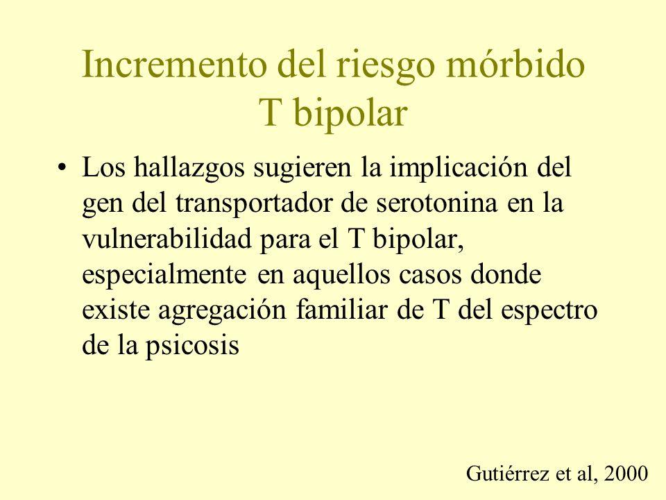 Incremento del riesgo mórbido T bipolar Los hallazgos sugieren la implicación del gen del transportador de serotonina en la vulnerabilidad para el T bipolar, especialmente en aquellos casos donde existe agregación familiar de T del espectro de la psicosis Gutiérrez et al, 2000