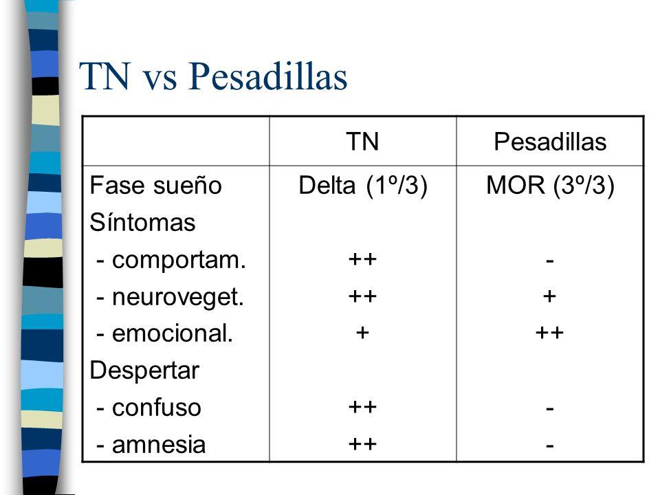 TN vs Pesadillas TNPesadillas Fase sueño Síntomas - comportam. - neuroveget. - emocional. Despertar - confuso - amnesia Delta (1º/3) ++ + ++ MOR (3º/3