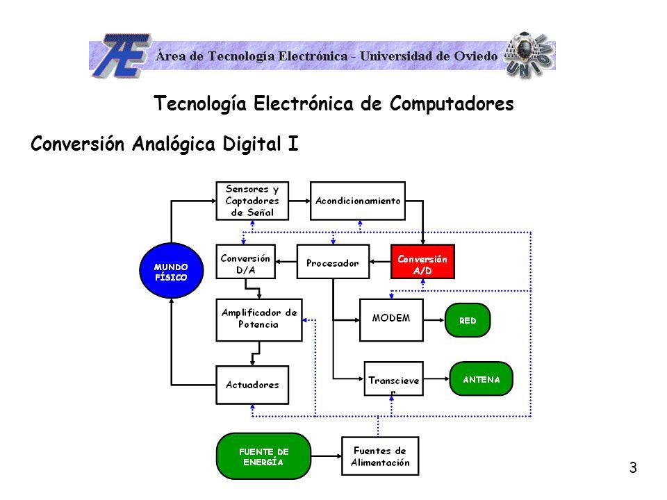 3 Tecnología Electrónica de Computadores Conversión Analógica Digital I