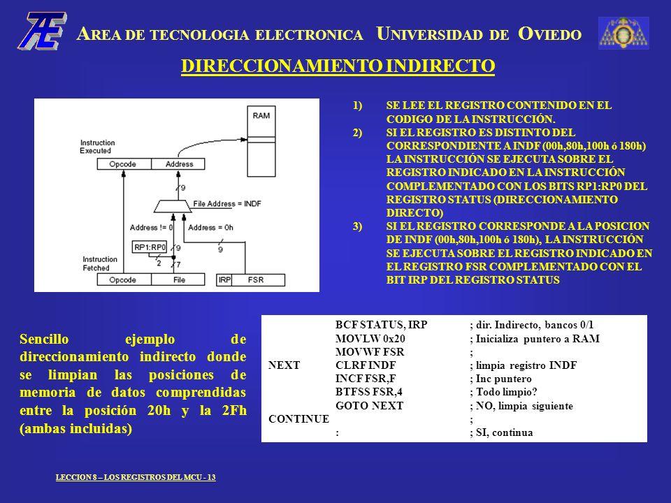 A REA DE TECNOLOGIA ELECTRONICA U NIVERSIDAD DE O VIEDO LECCION 8 – LOS REGISTROS DEL MCU - 13 DIRECCIONAMIENTO INDIRECTO 1)SE LEE EL REGISTRO CONTENIDO EN EL CODIGO DE LA INSTRUCCIÓN.