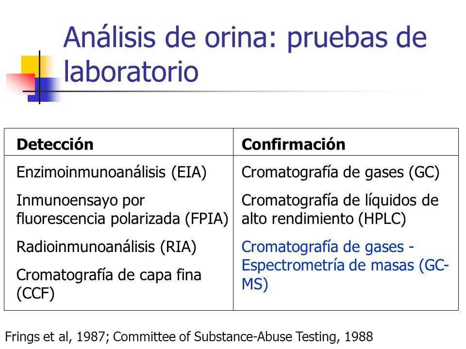 Análisis de orina: pruebas de laboratorio Detección Enzimoinmunoanálisis (EIA) Inmunoensayo por fluorescencia polarizada (FPIA) Radioinmunoanálisis (R