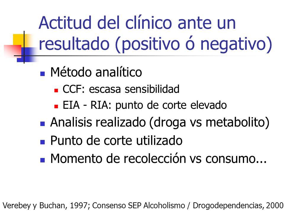 Actitud del clínico ante un resultado (positivo ó negativo) Método analítico CCF: escasa sensibilidad EIA - RIA: punto de corte elevado Analisis reali