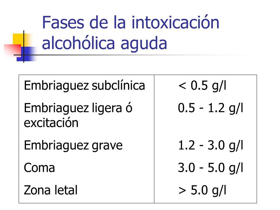 Fases de la intoxicación alcohólica aguda Embriaguez subclínica Embriaguez ligera ó excitación Embriaguez grave Coma Zona letal < 0.5 g/l 0.5 - 1.2 g/
