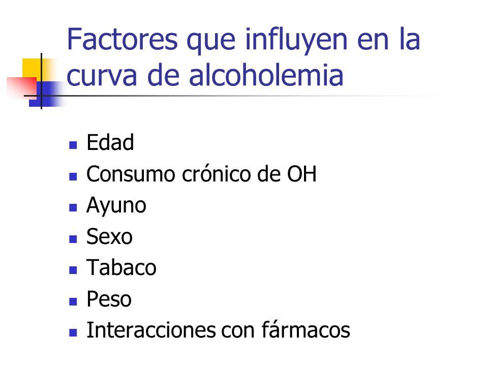 Factores que influyen en la curva de alcoholemia Edad Consumo crónico de OH Ayuno Sexo Tabaco Peso Interacciones con fármacos
