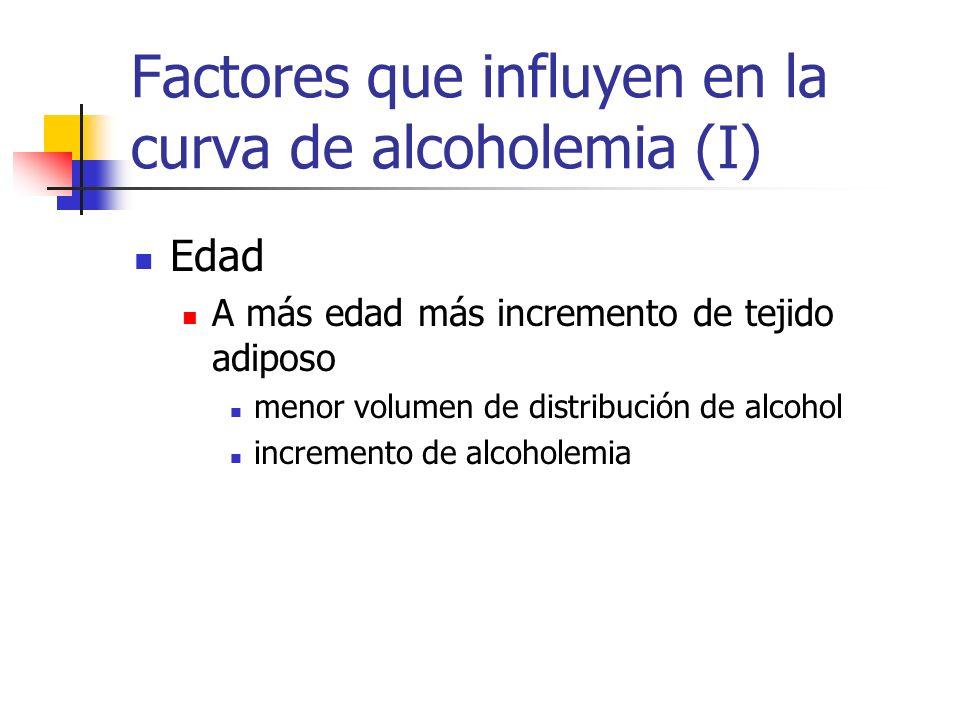 Factores que influyen en la curva de alcoholemia (I) Edad A más edad más incremento de tejido adiposo menor volumen de distribución de alcohol increme
